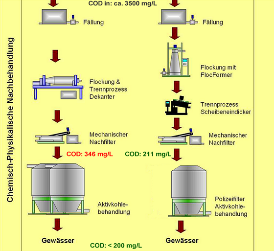 DeSiFloc Process Flow